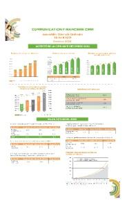 Communication Financière CIMR : ACTIVITE DE LA CIMR AU 31 DECEMBRE 2020